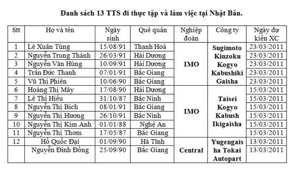 Ký hợp đồng cho cho 13 tu nghiệp sinh ngày 10/03/2011