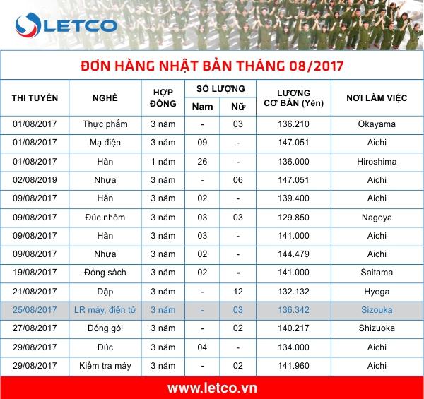 don hang nhat thang 08 2017 cap nhat 14 8
