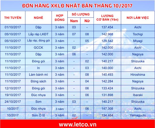 don hang thang 10 2017