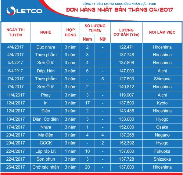 don hang nhat ban tuyen dung thang 04 2017