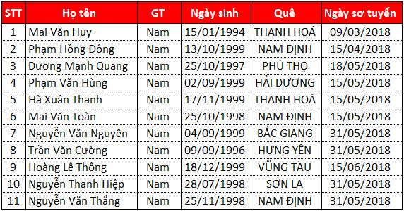 Danh sách TTS thi tuyển ngày 12/07/2018